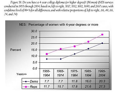 Fig 58 women with 4-yr college degs.JPG