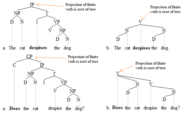 Finite verb trees 1'