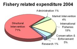 Fisheryexpenditure2004.png