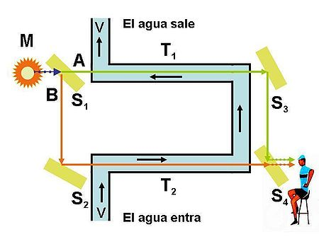 A light ray passes horizontally through a half-mirror and a rotating cog wheel, is reflected back by a mirror, passes through the cog wheel, and is reflected by the half-mirror into a monocular.
