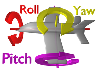 """""""pitch"""" is a nose-up/nose-down rotation, """"roll"""" is a rotation lifting one wing and lowering the other, """"yaw"""" rotation moves the nose in a left/right direction"""