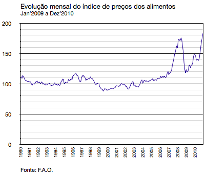 The Food Price Index (FAO) 1990-2010