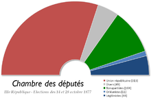 France Chambre des deputes 1877.png
