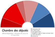 Image illustrative de l'article Élections législatives françaises de 1936