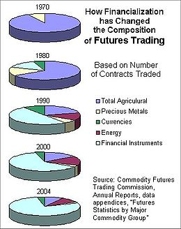 美國期貨變遷