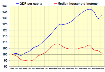 Gdp versus household income.png