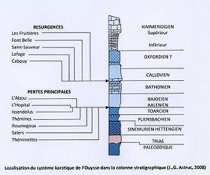 Localisation du système karstique de l'Ouysse dans la colonne stratigraphique. Document de Jean-Guy Astruc.