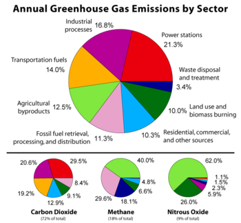 Greenhouse Gas by Sector.png