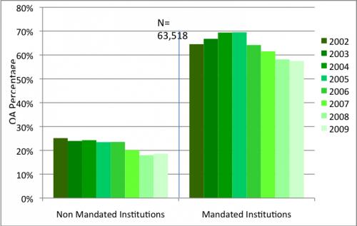 Mandates triple self-archiving rates