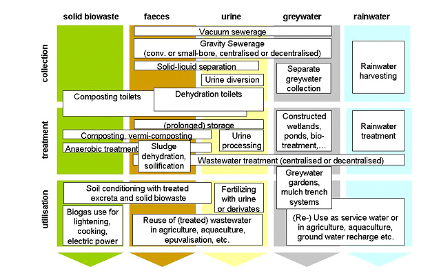 Gtz-technologies-for-ecosan.jpg