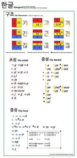 Hangeul New Version.jpg