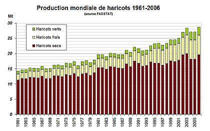 Haricots 1961-2006.jpg