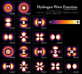 Table de 5 colonnes et 5 lignes, chaque cellule donnant une densité de probabilité codée en couleurs