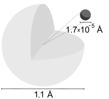 Drawing of a light-gray large sphere with a cut off quarter and a black small sphere and numbers 1.7x10−5 illustrating their relative diameters.