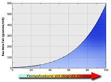 Hygrométrie et température.jpg
