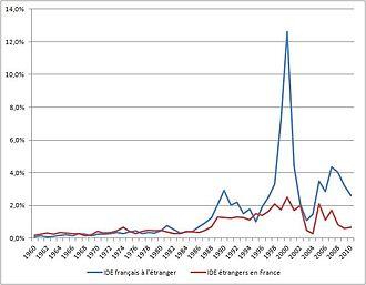 Evolution des flux d'IDE de la France en pourcentage du PIB depuis 1960
