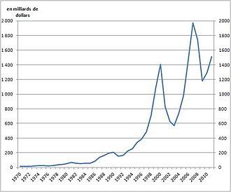 Evolution des flux mondiaux d'IDE entrants depuis 1970