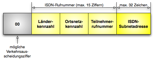 ISDN-Adressierung.png