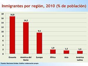 Países con más inmigrantes, 2010 (en millones). Fuente Naciones Unidas. Gráfico:elaboración propia