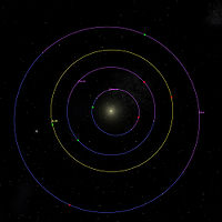 Position relative des périapsides (en vert) et apoapsides (en rouge) des planètes les plus intérieures du système solaire