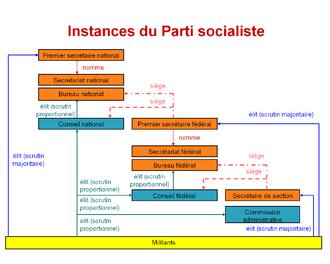 Organigramme des instances du Parti socialiste
