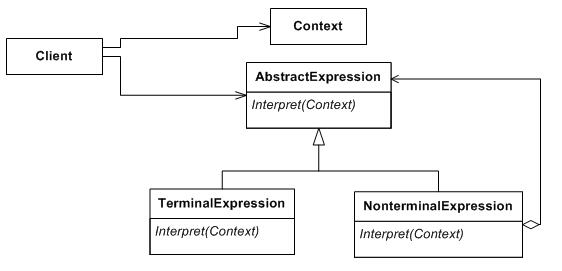 Interpreter UML class diagram.jpg