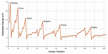 A graph of ionization energy vs. atomic number showing sharp peaks for the noble gas atoms.