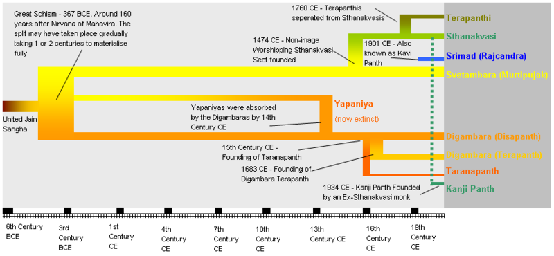 Timeline of various splits in Jainism
