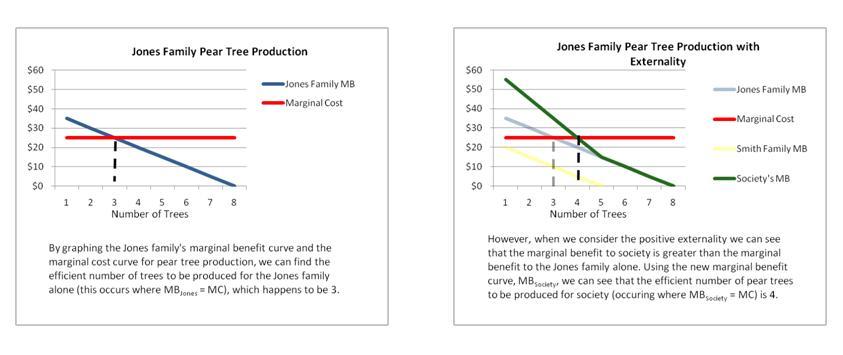 Jonespeartree graphs.JPG
