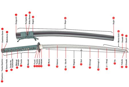 Les diverses parties du katana détaillées