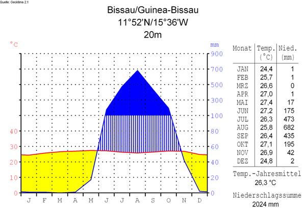 Klimadiagramm-deutsch-Bissau-Guinea-Bissau.png