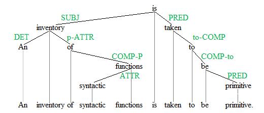 DG tree with labeled dependencies
