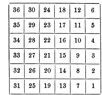 six mile square divided into 36 mile square sections numbered starting one in the southeast corner and proceeding northward to six in the northeast, then seven west of one to twelve west of six, and so on to thirty six in the northwest corner