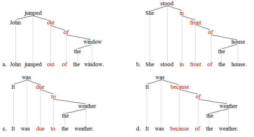 Lexical item trees 2