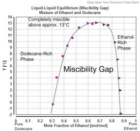 Liquid-Liquid Equilibrium (Miscibility Gap) Mixture of Ethanol and Dodecane.png