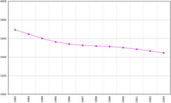 Évolution démographique de la Lituanie