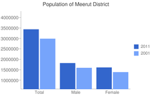 bar graph showing population change in Meerut, 2001-2011