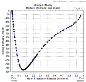 Mixing Enthalpy Mixture of Ethanol and Water.png