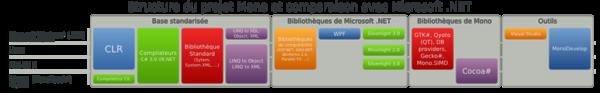 Structure du projet Mono et comparaison avec Microsoft .NET