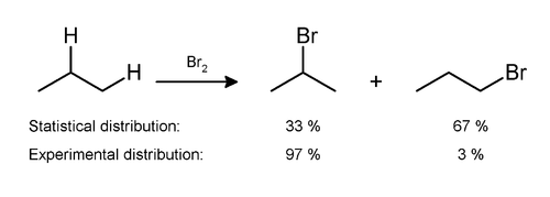 Monobromination of propane