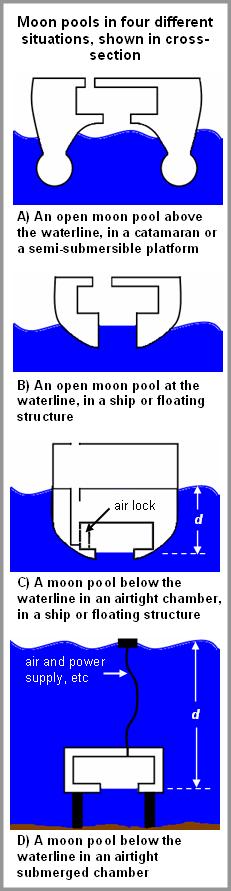 Moon pool diagrams.PNG