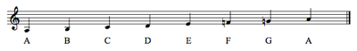 The A minor Natural Minor Scale (in the Key of C, with no accidentals)