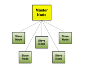 General overview of centralized node organization. Notice the distinct single-level, master-slave relationships.