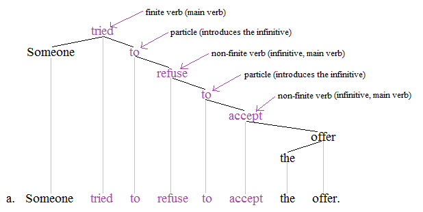Non-finite tree 3