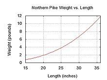 Northern pike weight length graph.jpg