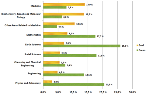 Open Access by Discipline 2009