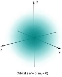 Un nuage bleu symétrique décroissant en intensité du centre vers le bord