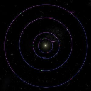 Position relative des périapsides (en vert) et apoapsides (en rouge) des planètes les plus extérieures du système solaire