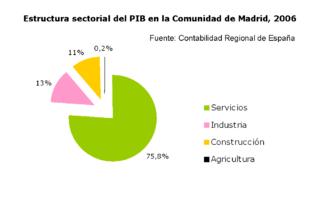 PIB Comunidad de Madrid.png