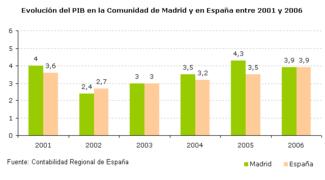 PIB Madrid vs España.png